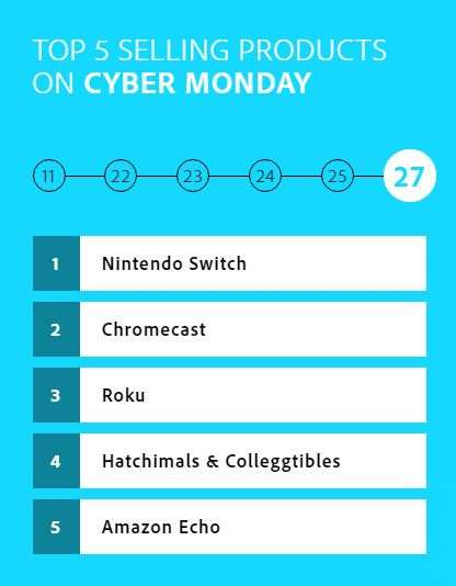 switch number one in sales cyber monday