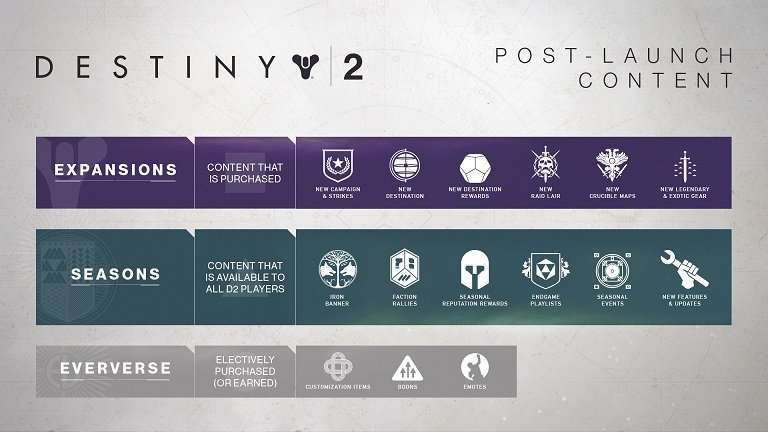 destiny 2 content pipeline