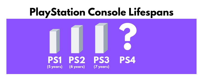playstation console lifespans